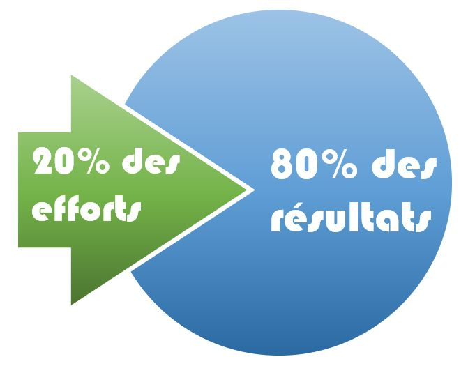 Excel formation - diagramme de PARETO - 02