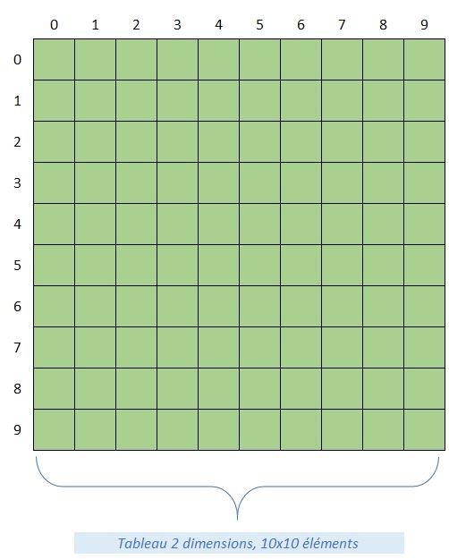Les Tableaux De Vba 27 Formation Excel Vba Complete Excel Formation