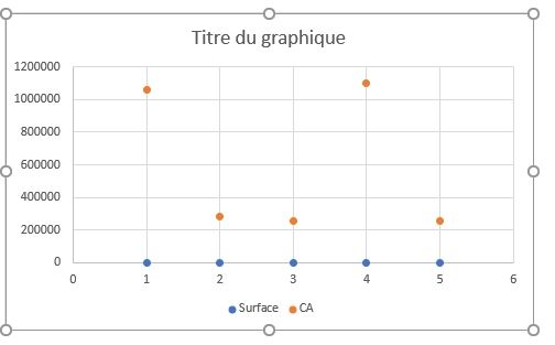 Excel formation - graphique bulle - 04