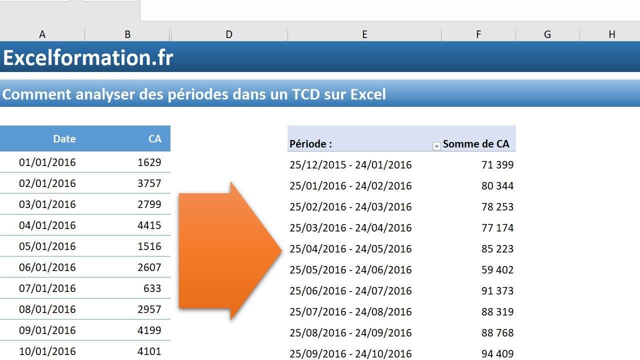 Comment regrouper des dates par périodes dans un tableau croisé dynamique sur Excel - Excel ...